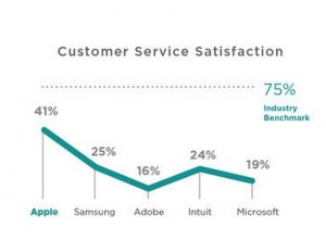 SurveyMonkey-Consumer-Service-Satisfaction-Report-Samsung-Apple