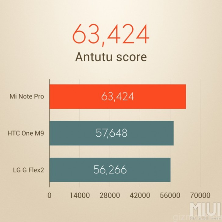 Oneplus 2 visits antutu again, scores pretty well