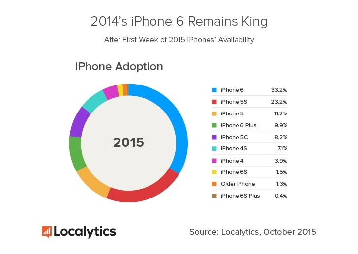 Iphone 6s is four times more popular than the 6s plus!