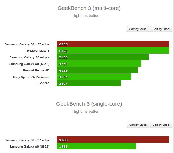 Samsung galaxy s7 and s7 edge benchmarked (the exynos variant)
