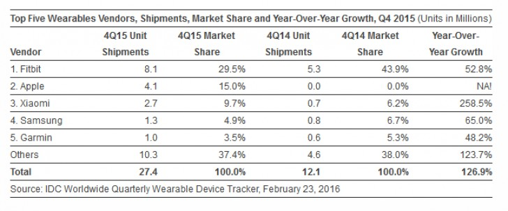 Xiaomi skyrocketed number of wearables sold in 2015