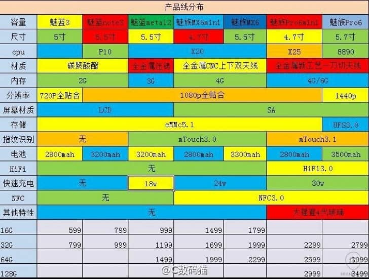 Meizu Pro 6 2
