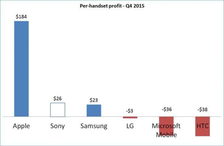 Asp of sony xperias rises, the company makes the most per phone of any android maker
