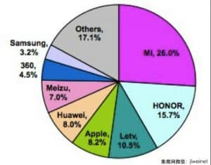Chinese-smartphone-market-share-April-2016