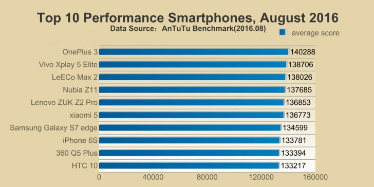 Iphone 7 hits the sky in antutu