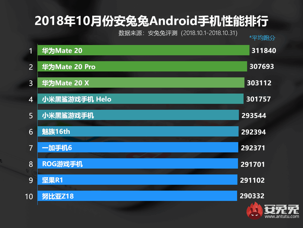 Antutu's top 10 suitable overall performance android telephones for october is led by kirin 980 fueled mate 20 series