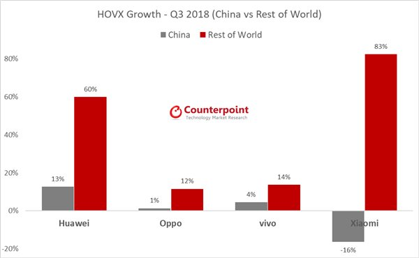 Global phone profits fell by 3%, xiaomi and huawei still on ascent in q3 2018