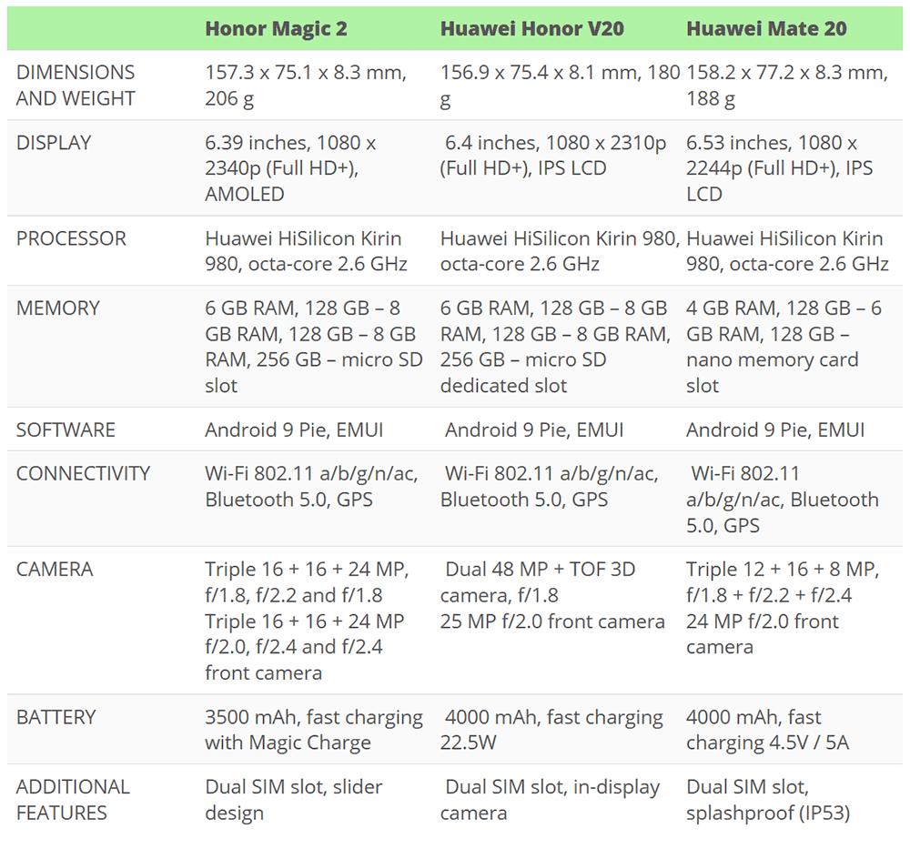 Huawei mate 20 vs Honor v20 vs honor magic 2