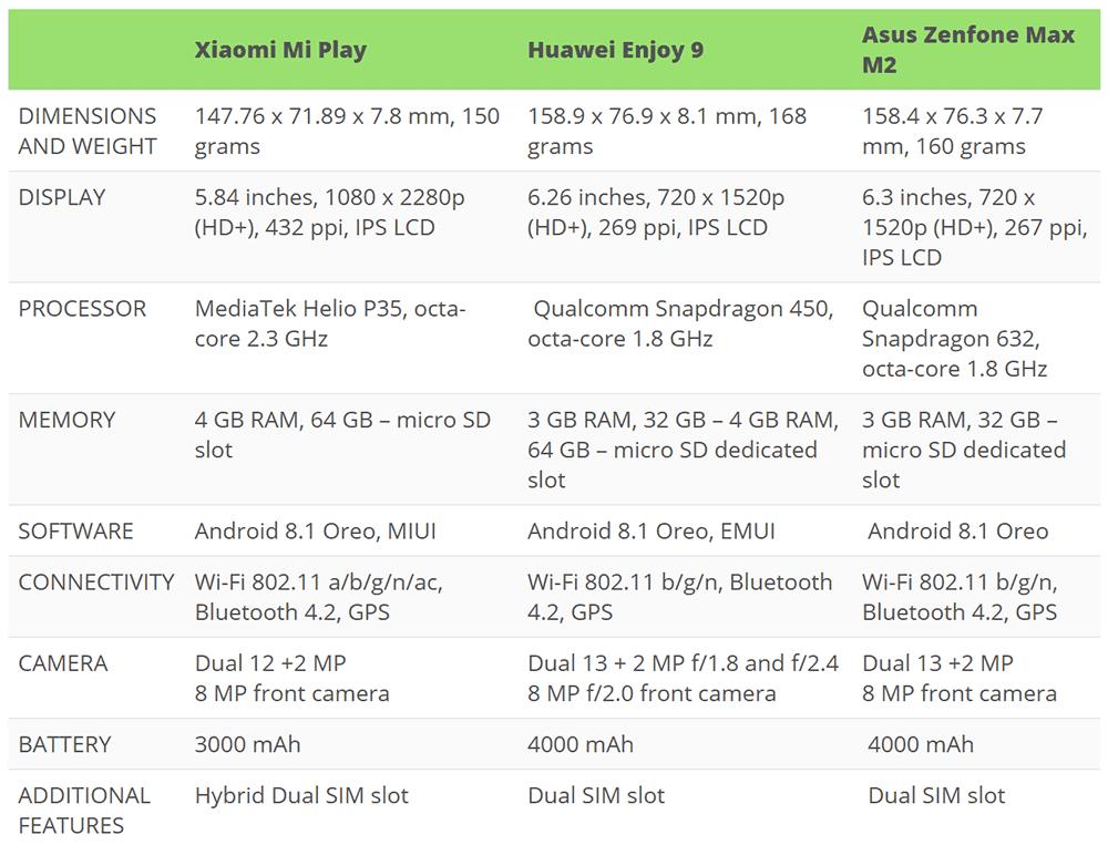 Oppo rx17 neo vs asus zenfone max pro (m2) vs nokia 8.1