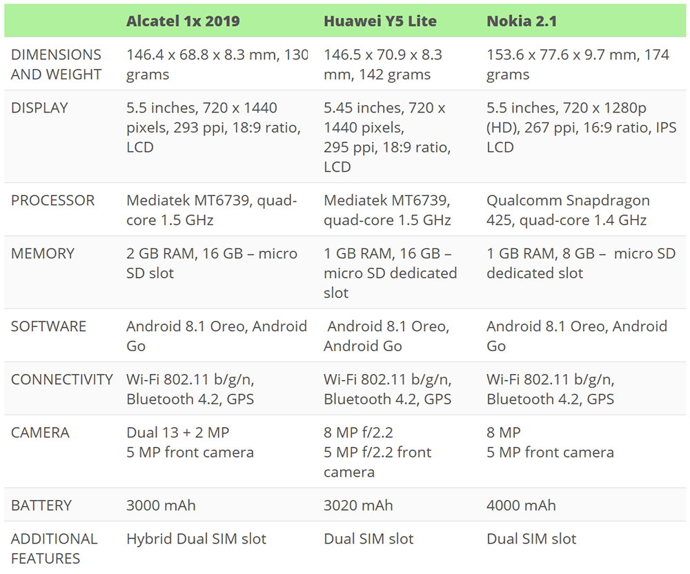 Alcatel 1x (2019) vs huawei y5 lite vs nokia 2.1