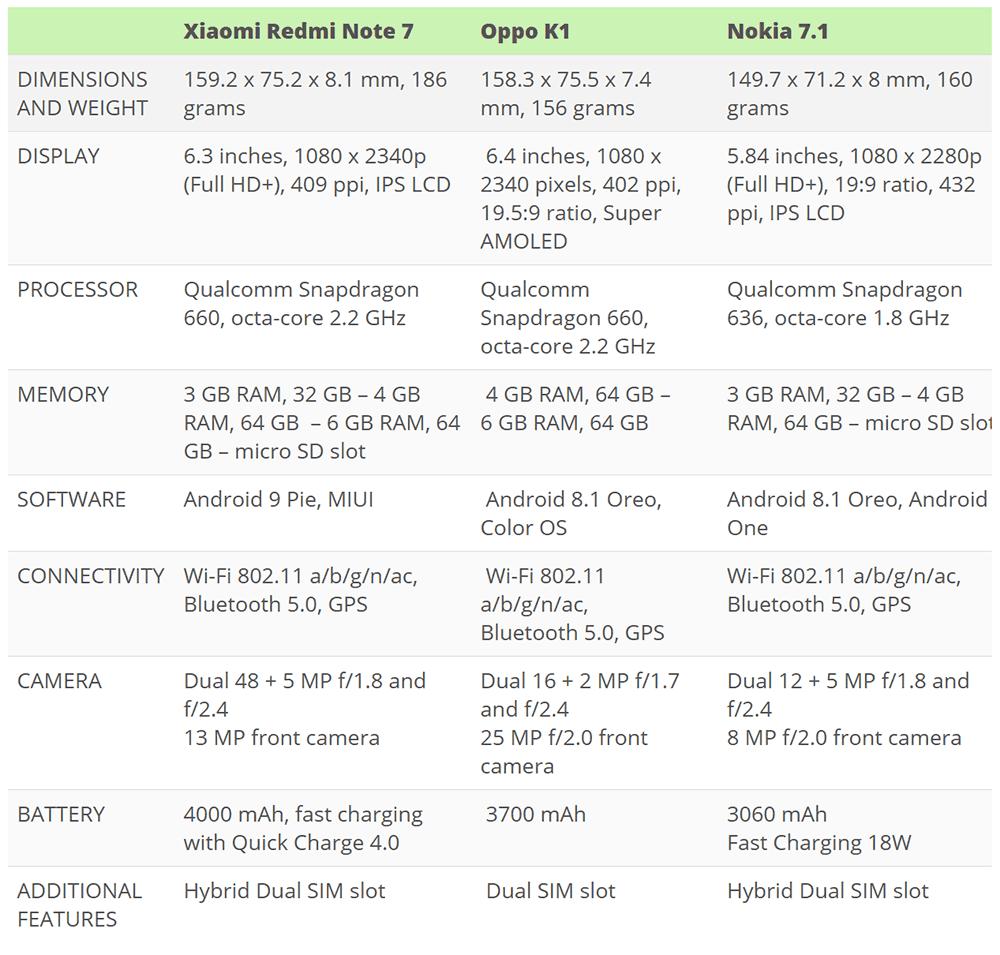 Xiaomi Redmi Note 7 vs Oppo K1 Specs Comparison vs Nokia 7