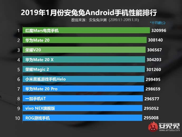 Antutu top 10 android smartphones for january 2019