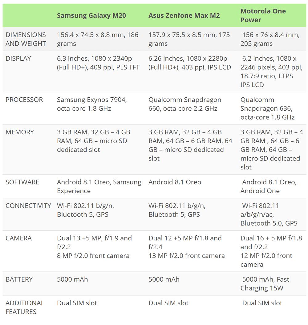 Samsung Galaxy M20 vs Asus Zenfone Max Pro (M2) vs Motorola One Power
