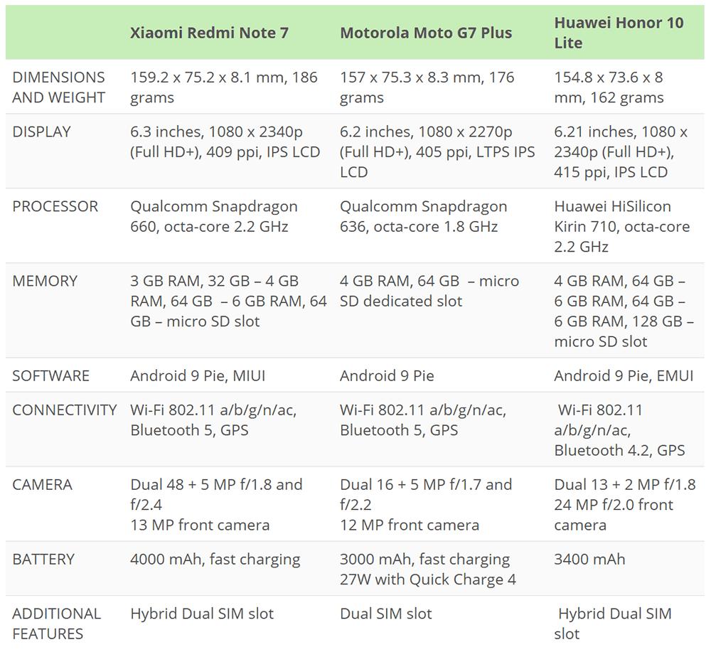 Xiaomi redmi note 7 vs moto g7 plus vs honor 10 lite