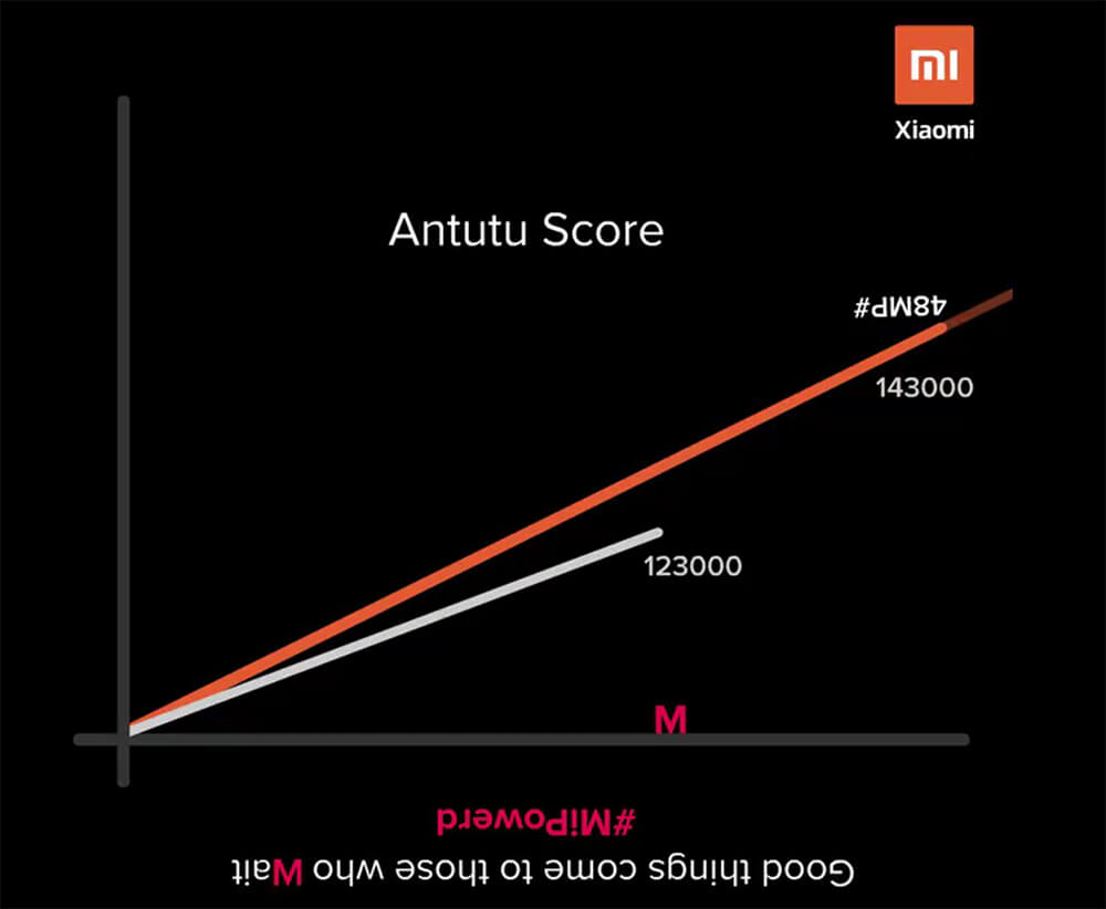 Xiaomi mocks samsung galaxy m series with redmi note 7 antutu scores