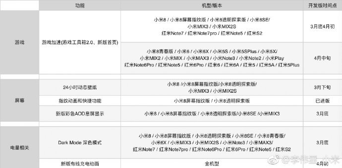 Xiaomi mi 9's improvements to go older models