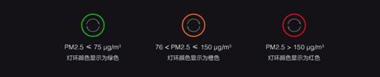 Xiaomi MIJIA Air Purifier 3 5