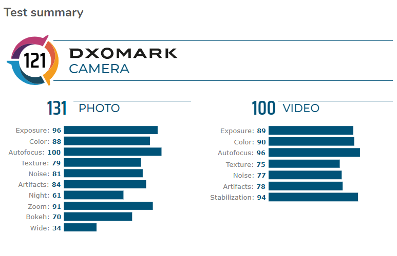 Huawei Mate 30 Pro on the top of DxOMark 2