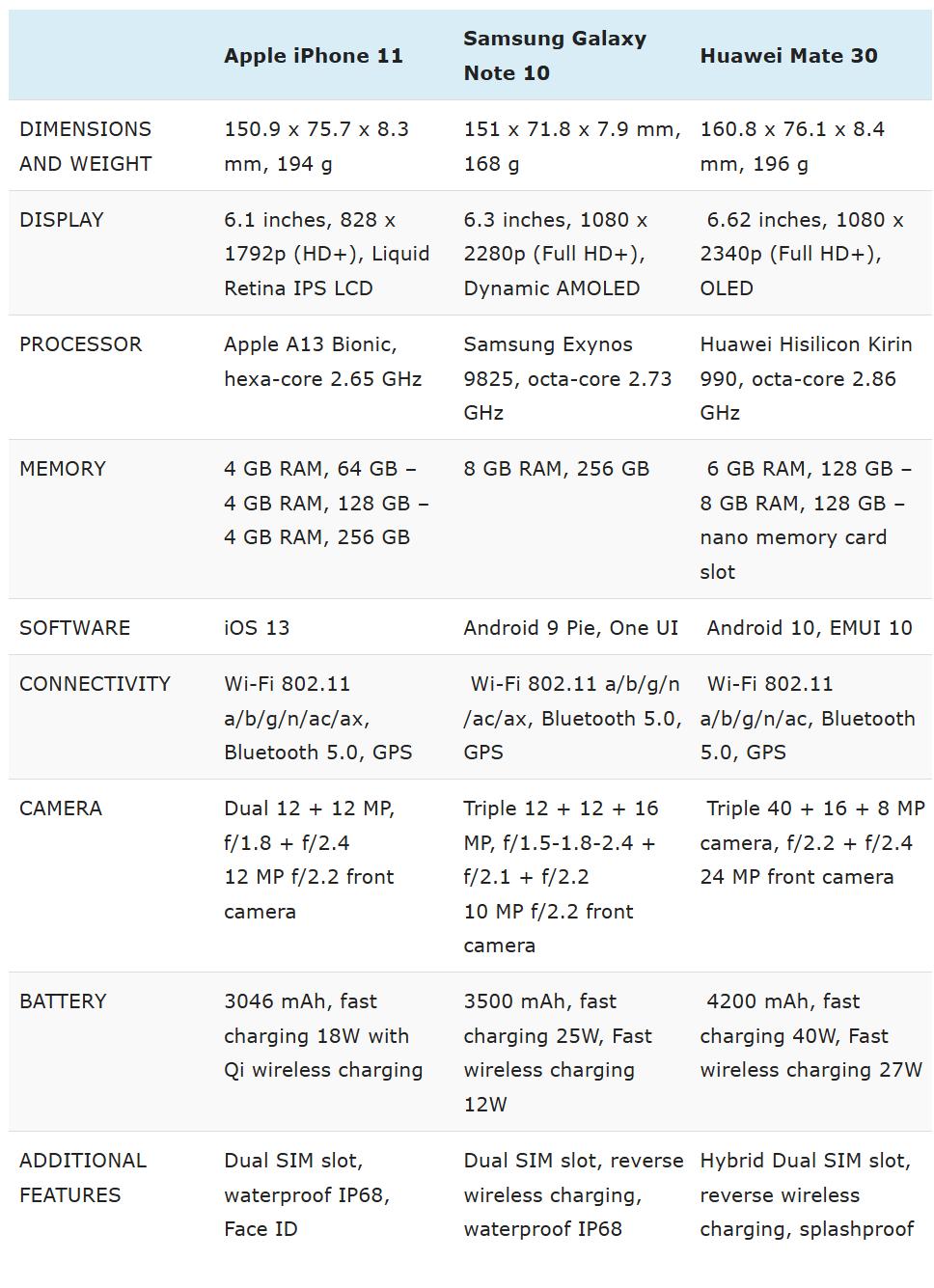 iPhone 11 vs Huawei Mate 30 vs Samsung Galaxy Note 10 specs