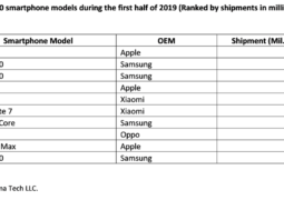 iPhone XR was the perfect selling phone in the initial half of 2019