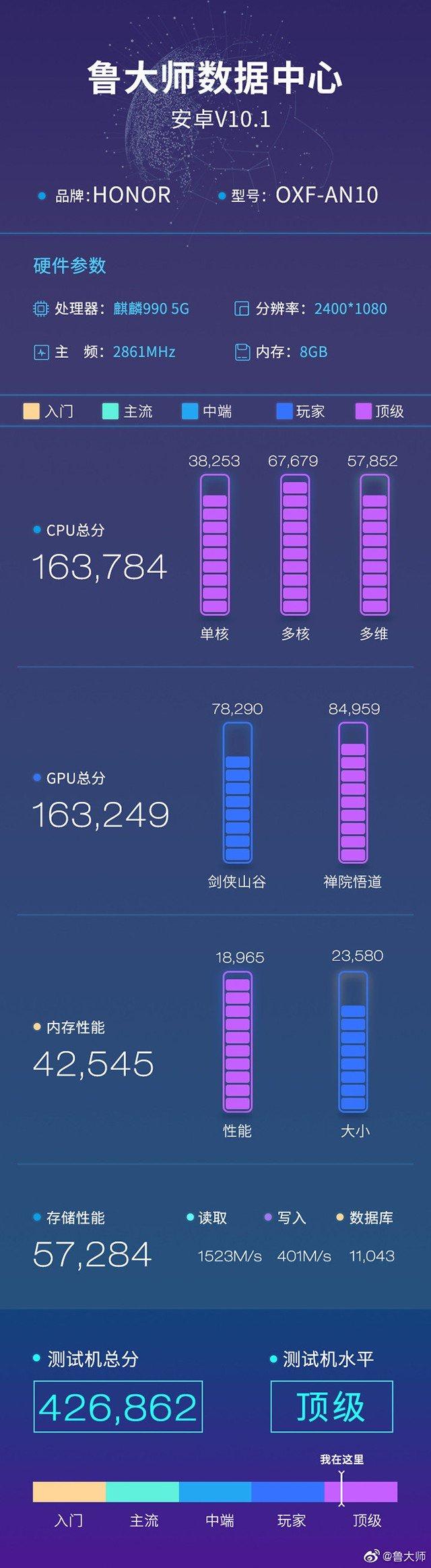 Honor V30 Pro Master Lu benchmark result