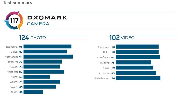 iPhone 11 Pro Max scores 117 on DxOMark 2