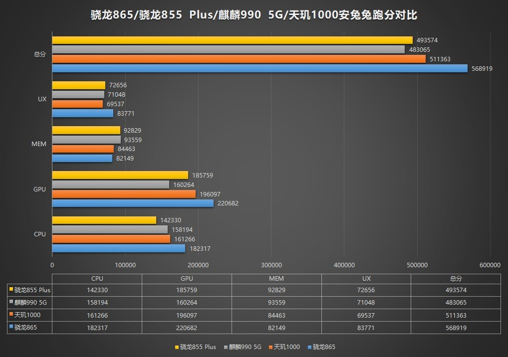 Snapdragon 865 shows blows away the competition on Antutu Benchmark 2