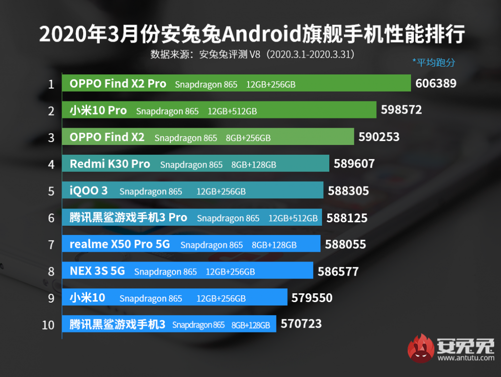 AnTuTu's top 10 best performing flagship phones in March