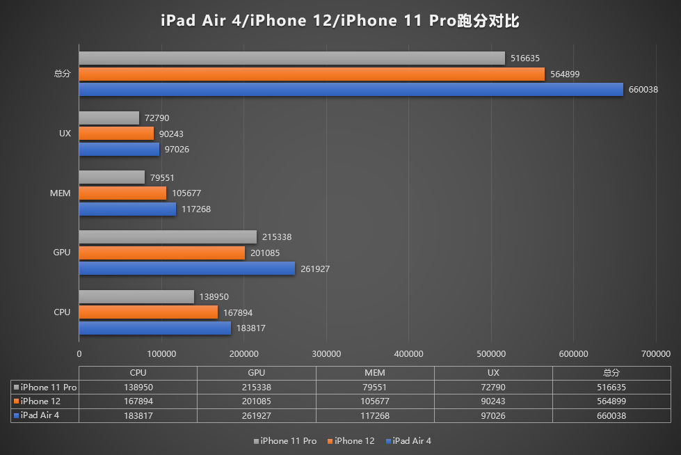 iPad Air 2020 outperforms the iPhone 12 despite having the same A14 Bionic SoC 4